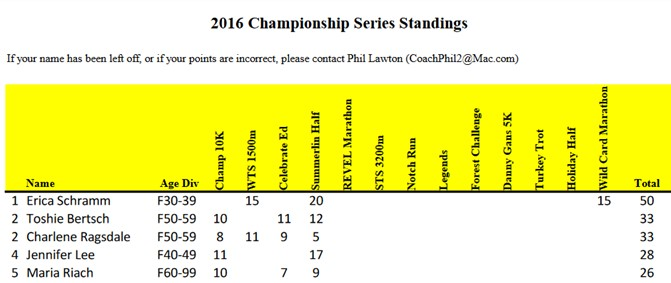 lvtcchampionshipstandings-apr2016