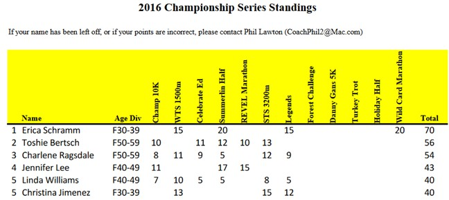 lvtcchampionshipstandings-aug2016