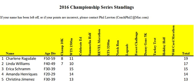 lvtcchampionshipstandings-feb2016