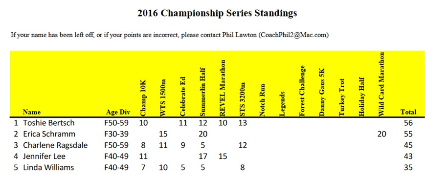 lvtcchampionshipstandings-june