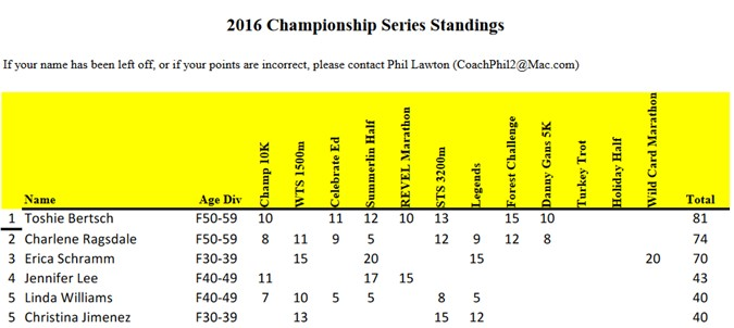 lvtcchampionshipstandings-oct2016